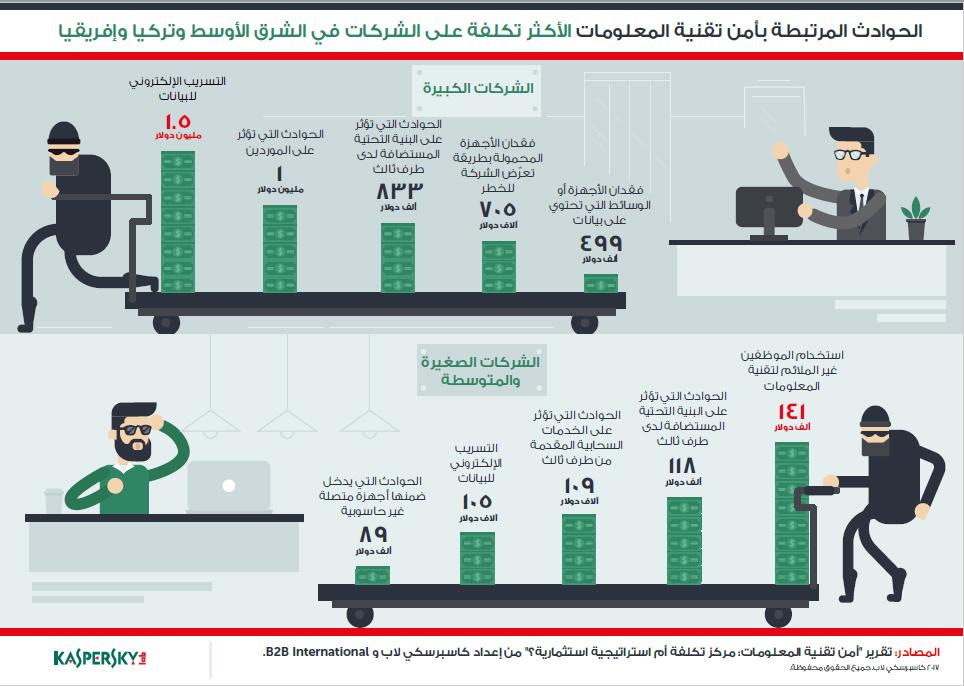 أكثر من نصف مليون دولار خسائر كل شركة تخترق في الشرق الأوسط